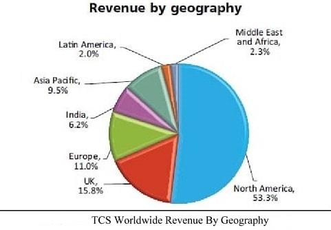TCS Revenue
